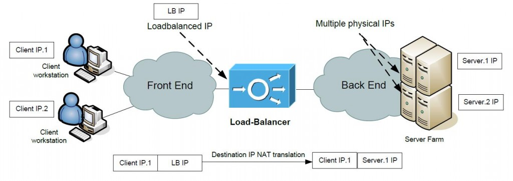 Two-Arm Load-Balancer scenario