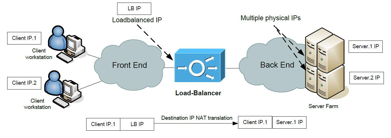 Basic Load-Balancer Scenarios Explained