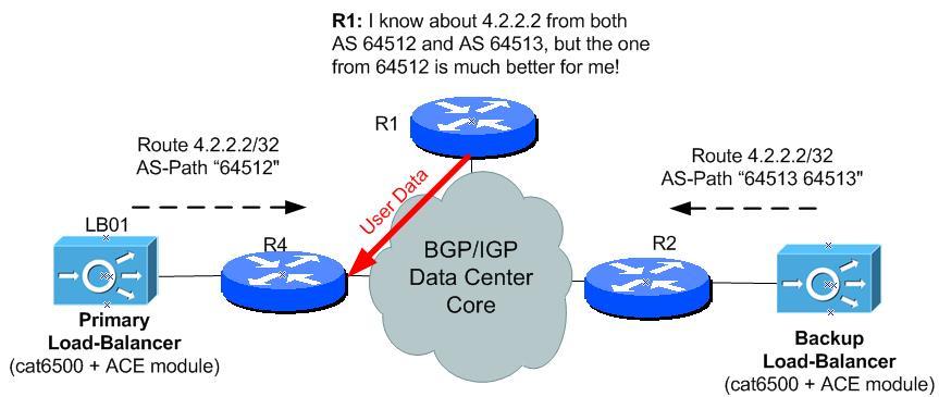 Redundant Cisco ACE Load-Balancer Design Configuration Example