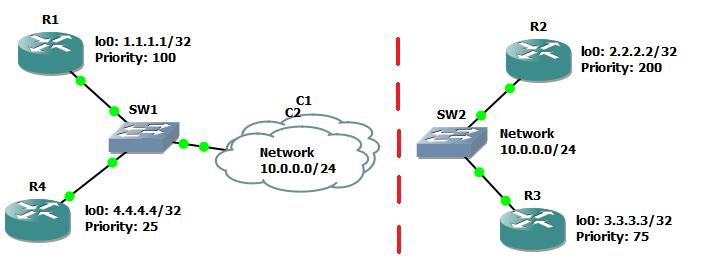 OSPF Broadcast Network Separated