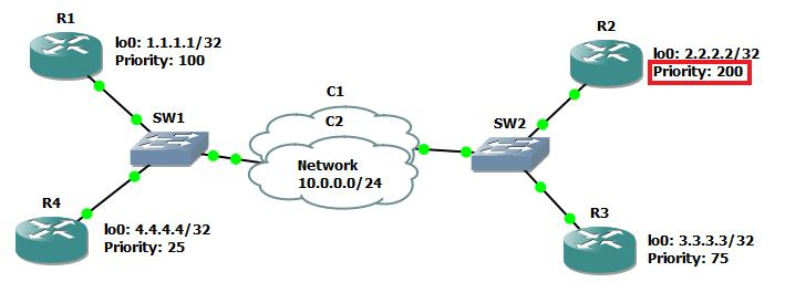 OSPF Topology with Priority Change