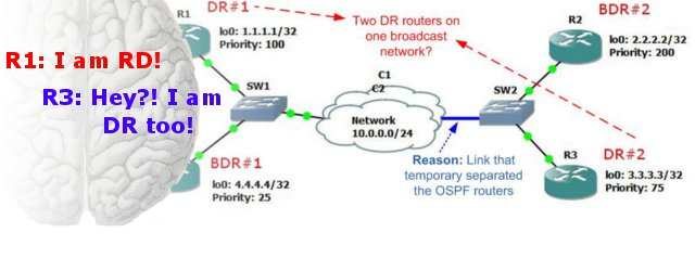OSPF Split-Brain Problem and Designated Router (DR) Election