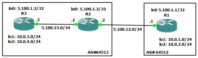 Example BGP Topology