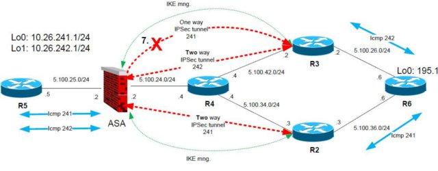 IPSec Peer Backup Behavior in Asymmetric Routing Scenario