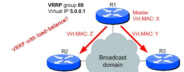 VRRP standard was not made to enable any form of load-balancing on single virtual IP (default gateway) like the GLBP standard does. But that didn't stopped one Chinese vendor to […]
