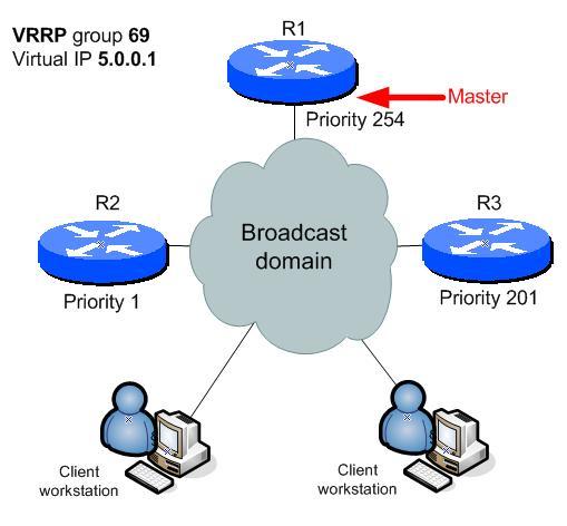 VRRP phase 1