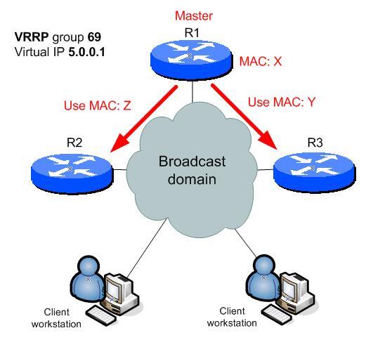 VRRP phase 2
