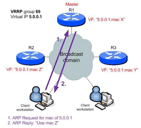 VRRP phase 3