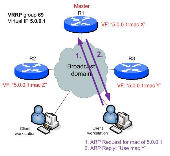 VRRP phase 4