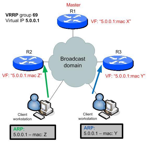 VRRP phase 5