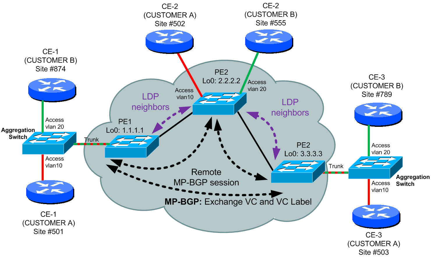 Kompella BGP-MP based VPLS topology