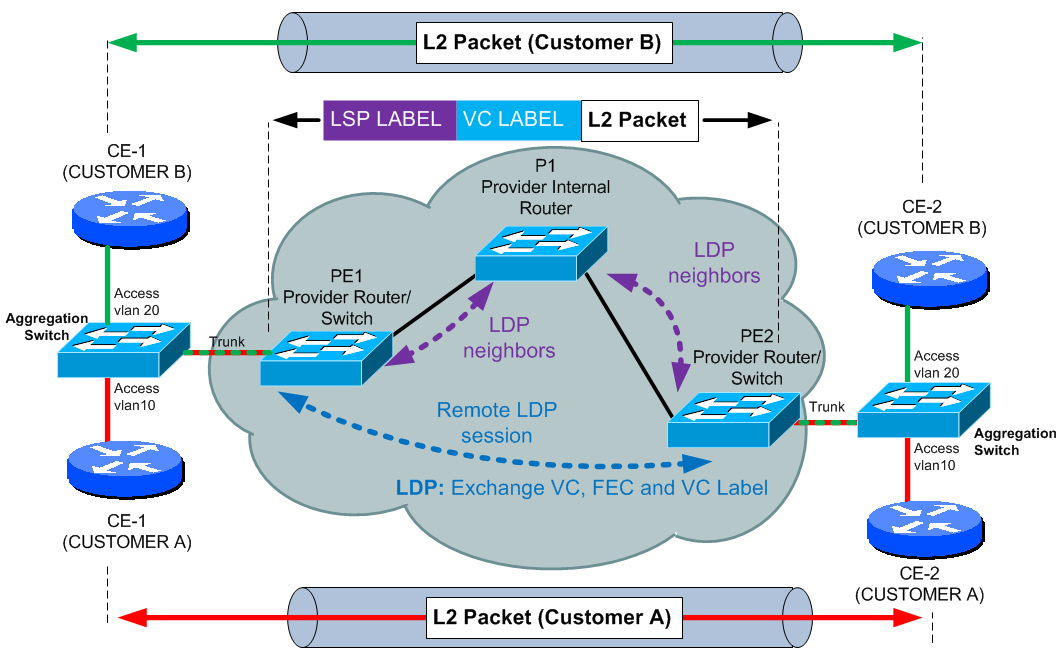 UPDATED: L2 MPLS VPN introduction and H3C configuration