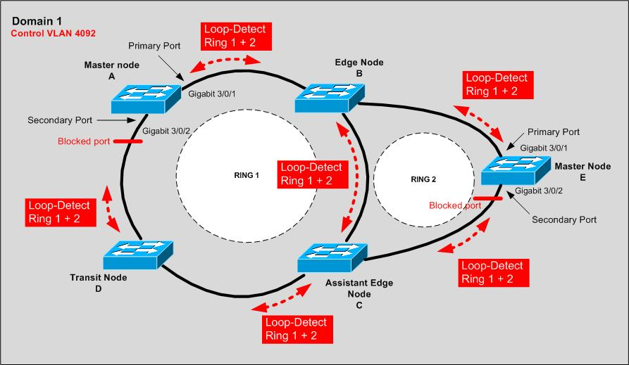RRPP Interconecting Ring Configuration Topology