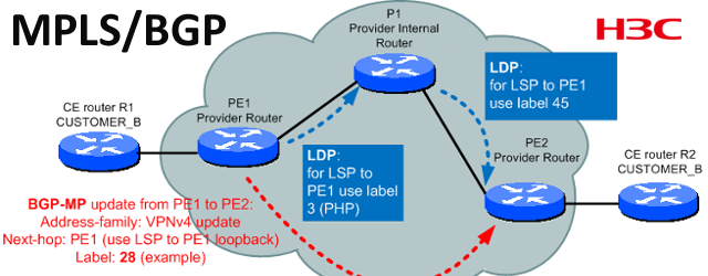 Ok, this post is about basic configuration of MPLS and the basic MPLS VPNs theory so you can understand the HP Networking (HPN) A-Series (or commonly known as H3C series) […]