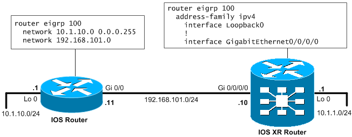 Basic topology with ASR9000 and IOS router for EIGRP routing
