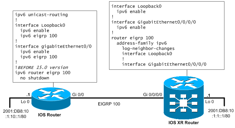 Basic topology with ASR9000 and IOS router forEIGRP IPv6 routing
