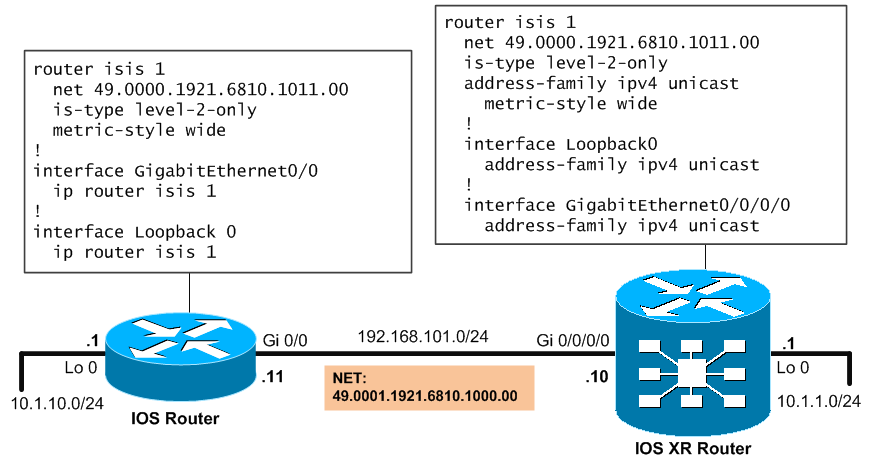 Basic topology with ASR9000 and IOS router for ISIS routing
