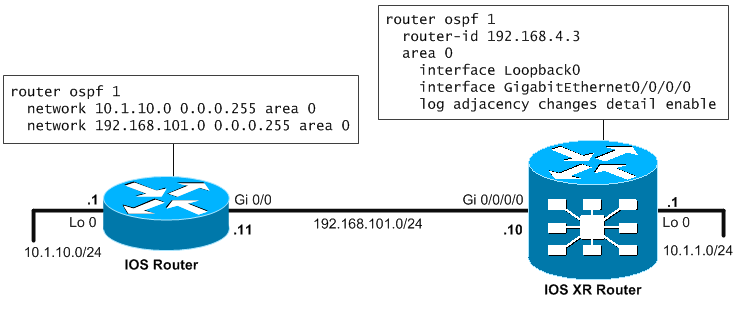 Basic topology with ASR9000 and IOS router for OSPFv2 routing