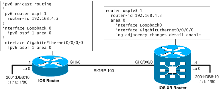 Basic IPv6 topology with ASR9000 and IOS router for OSPFv3 routing