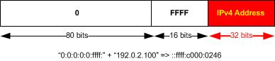 IPv4toIPv6Mapping