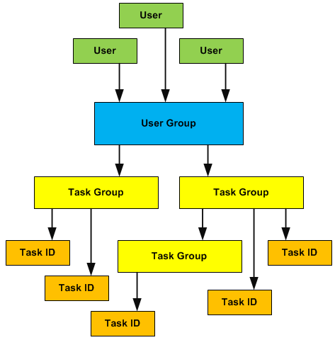 User to User Group to Task Group to Task ID hierarchy