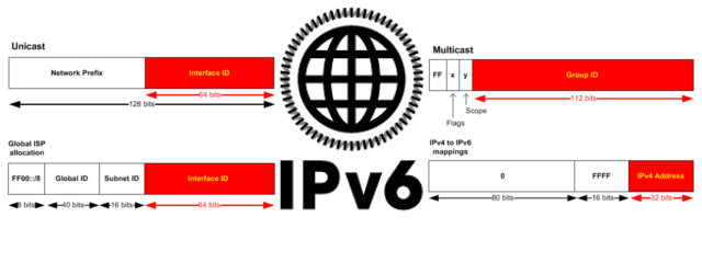Quick Summary for IPv6 Theory