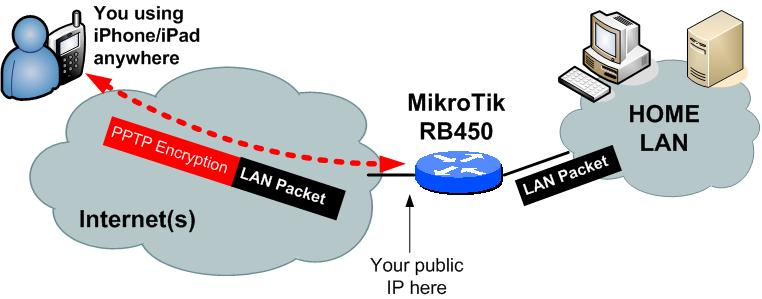 Long story short, I am a heavy and very happy both iPhone/iPad and Mikrotik/RouterBoard home router user for about five years now and in this quick how-to I will show […]