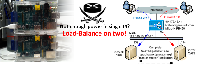 networkgeekstuff.com Load-Balance on two PI thumbnail