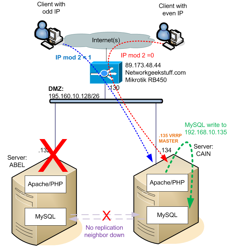 MySQL still directed to backup VRRP IP on CAIN