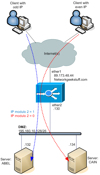 Load-Balancing network traffic on Mikrotik router tutorial with