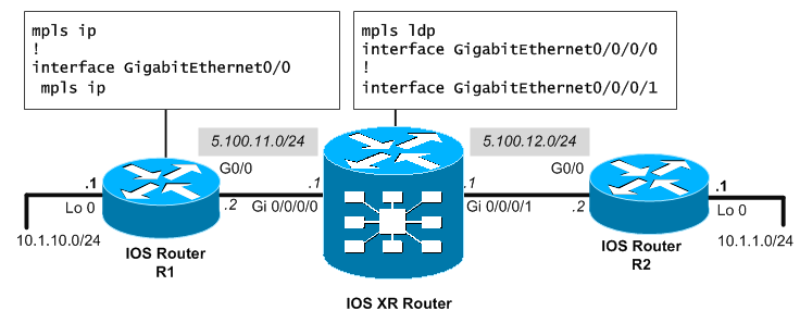 MPLS IOS XR topology example