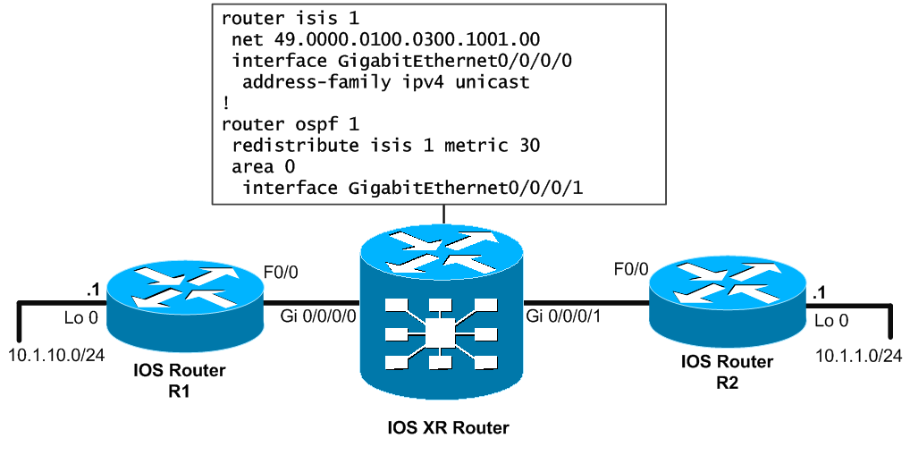 OSPF redistribution example IOS XR