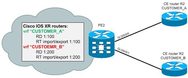 VRF Configuration Scenario