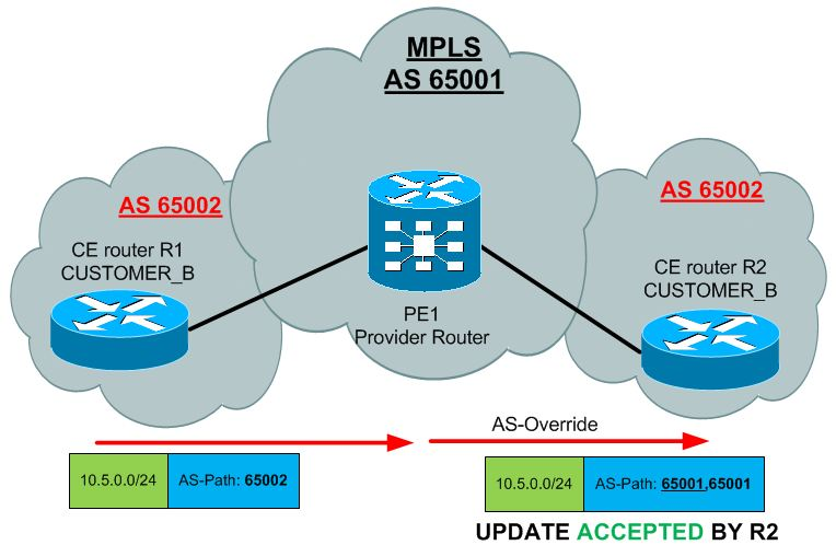 Customers AS 65002 is overridden by MPLS internal AS 65001 and R2 can accept it now