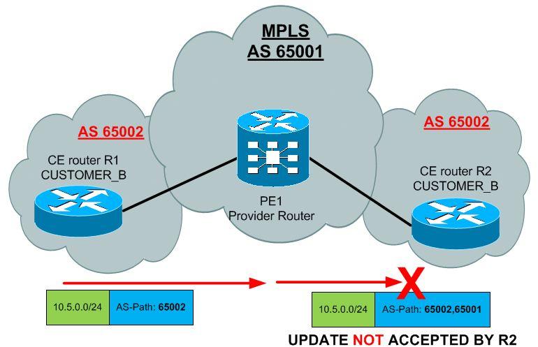 BGP update blocked by BGP AS-Path split-horizon rule