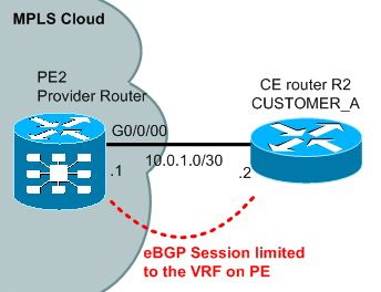 PE to CE connection with BGP session