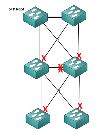 Core - Distribution - Access with classical Spanning Tree (and blocked links)