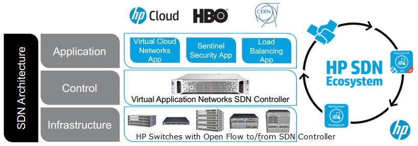 HP SDN Ecosystem