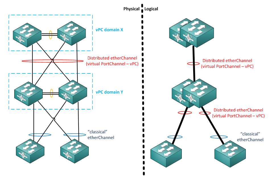 Nexus vPC enabled Core - Distribution - Access topology
