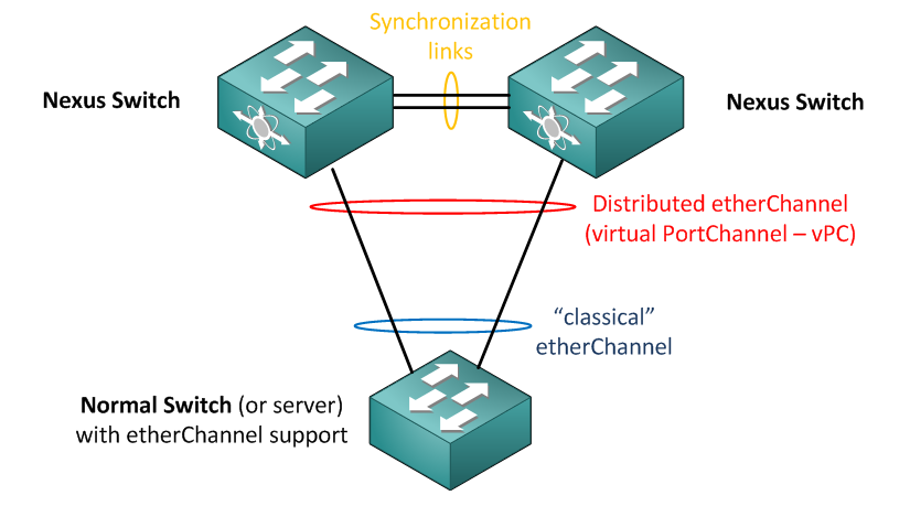 Nexus virtual PortChannel (vPC) technology