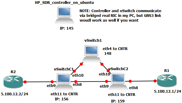 HP SDN Controller and Open vSwitch in GNS3 lab topology