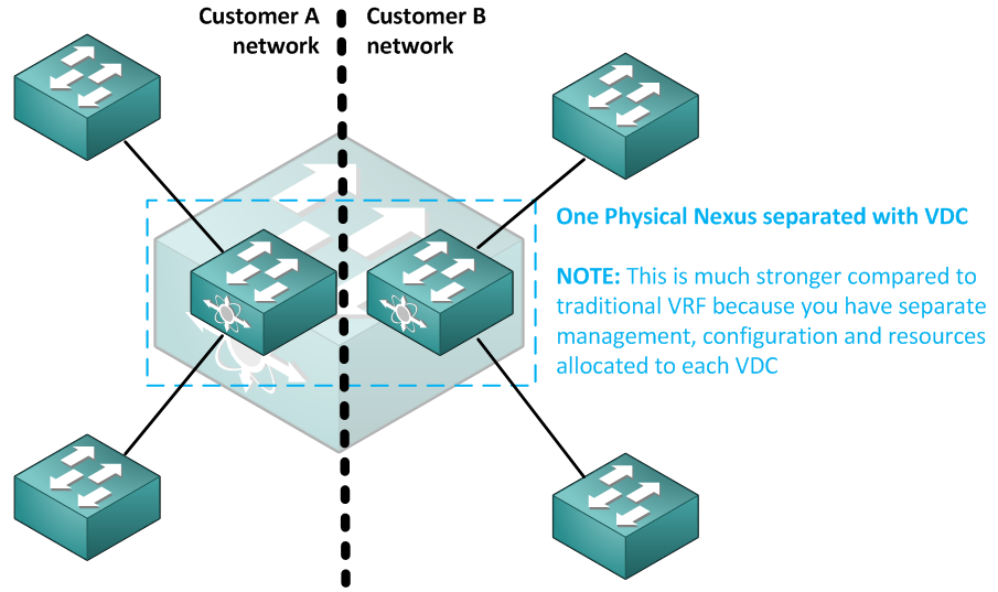 Cisco Virtual Device Context (VDC) on Nexus 7000