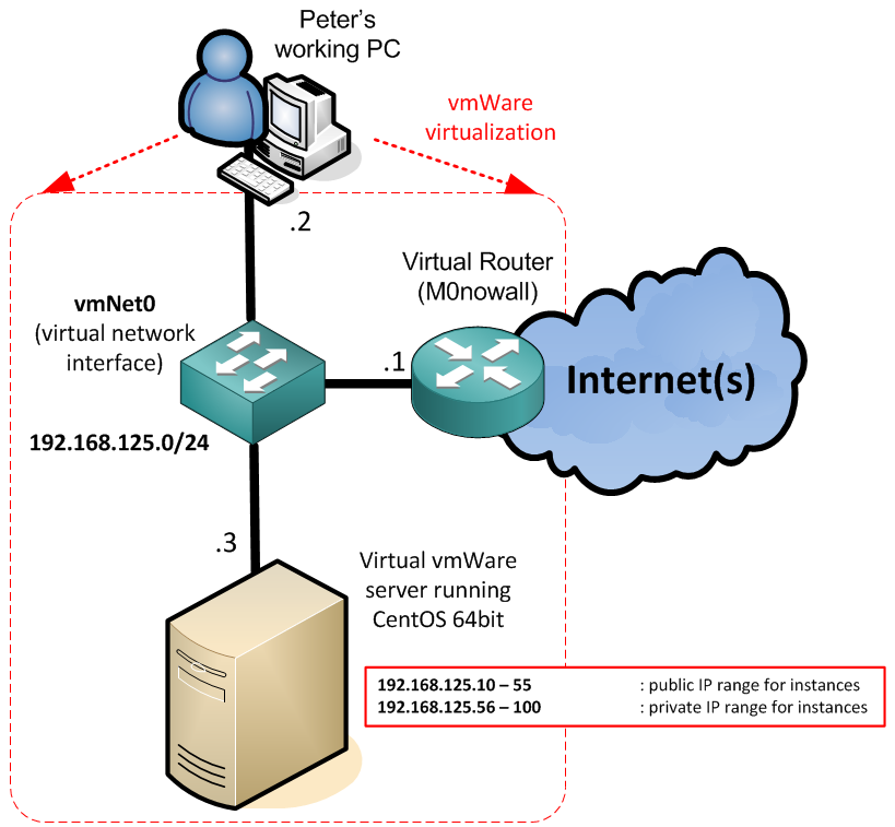 The virtual eucalyptus presentation server running CentOS and small virtual network on vmNet0 interface