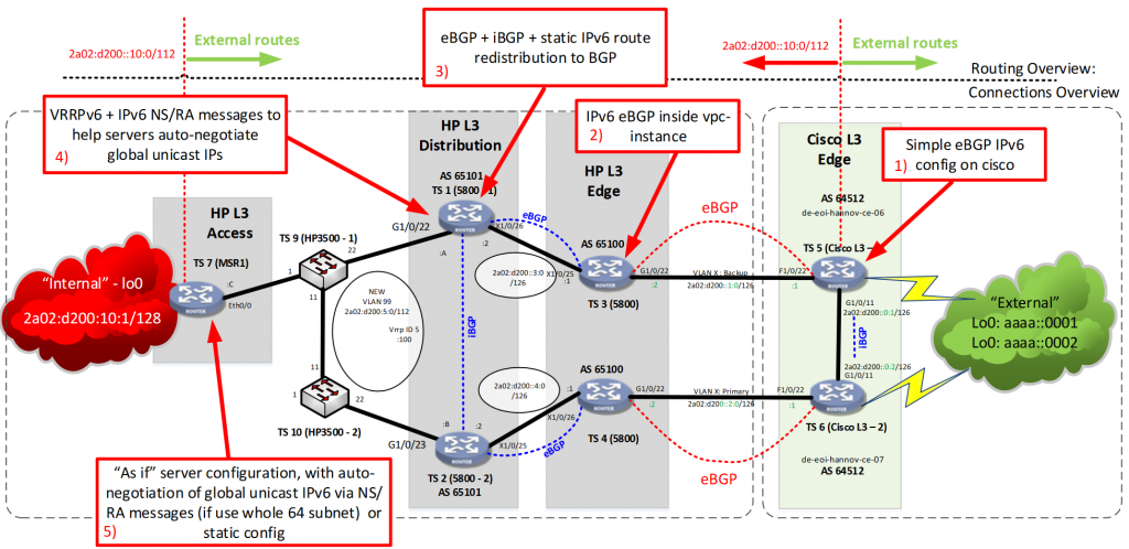 LAB Topoplogy used to present IPv6 and BGP between HP Networking Comware v5 and Cisco IOS boxes