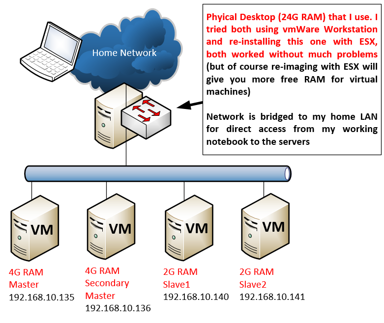 Tutorial for small Hadoop cloud cluster LAB using virtual