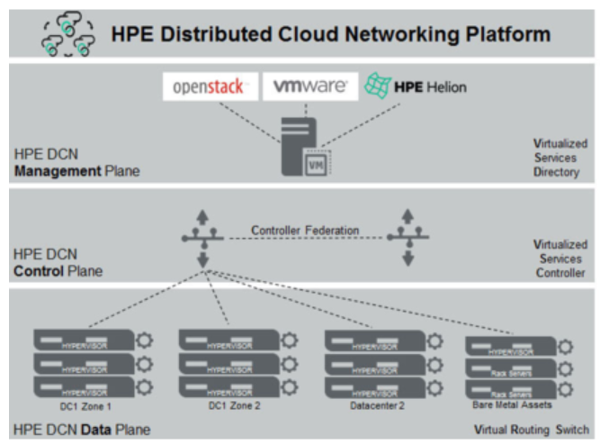 HP DCN / Nuage topology