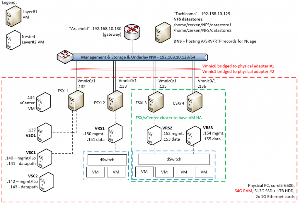 Nuage LAB topology - minimal using single physical PC with vmWare Workstation simulating 4x ESXi hosts and interconnected by a simple switched network.