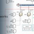 Nuage Networks is a spinoff from Alcatel-Lucent (now under Nokia as they acquisition Alcatel recently) and also a name of software defined network (SDN) overlay solution for datacenters and direct […]