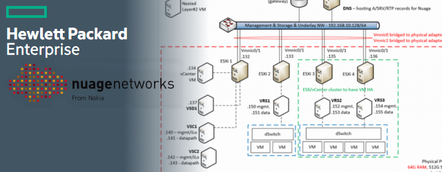 HPE's DCN / Nuage SDN – Part 1 – Introduction and LAB Installation Tutorial