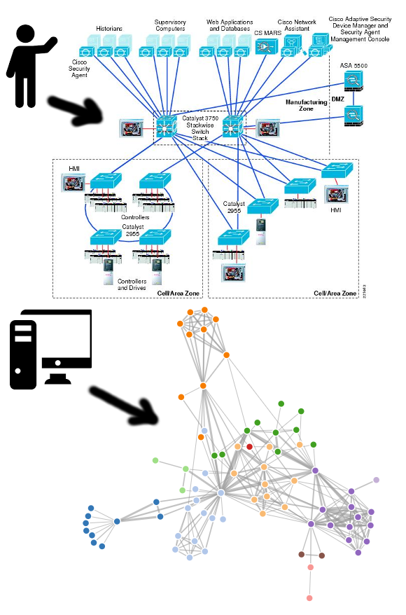Network topology visualization example of using lldp neighborships human vs computer generated network diagrams ccuart Choice Image